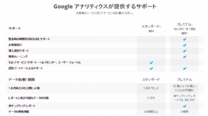 Google アナリティクスの使用料