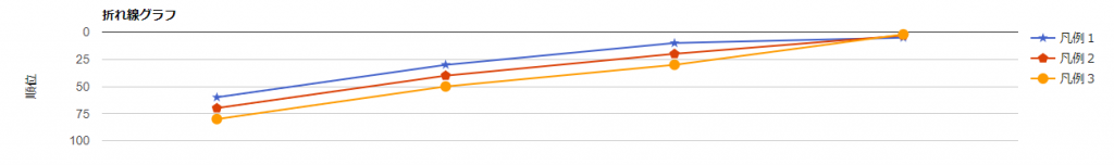 Google Chart Toolsのサンプル折れ線グラフ