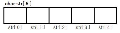 C言語の配列を宣言する